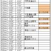 堺東→和歌山マラニック(雑感)