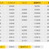 奈良マラソンレポ0(ラップタイム翌日の状態)