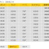 姫路城マラソンレポ0(ラップタイムと翌日の状態)
