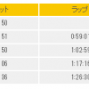 2018篠山マラソンレポ0 ラップタイムと翌日の状態