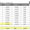2018大阪マラソンのラップタイム(大阪マラソンレポ0)